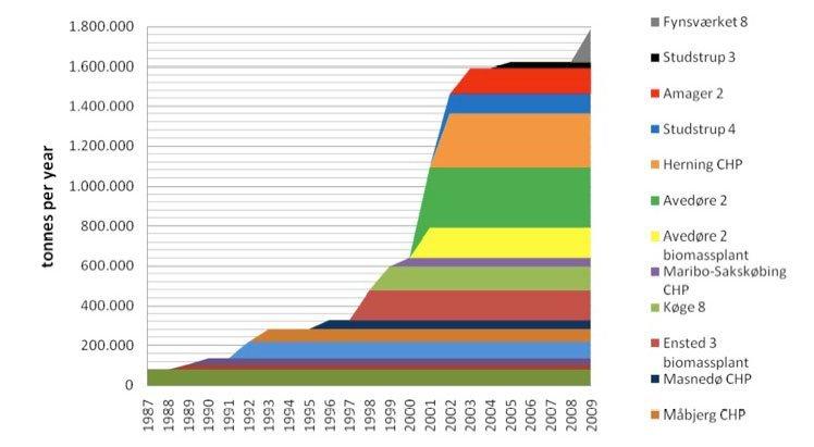 Figur 3: Massen af biomassen anvendt på DONG Energy's kraftvarmeværker (Amager 2 og Fynsværket tilhører ikke længere DONG Energy). DONG Energy har herudover en del varmeværker, der også anvender biomasse. Disse værkers forbrug er ikke på figuren.
