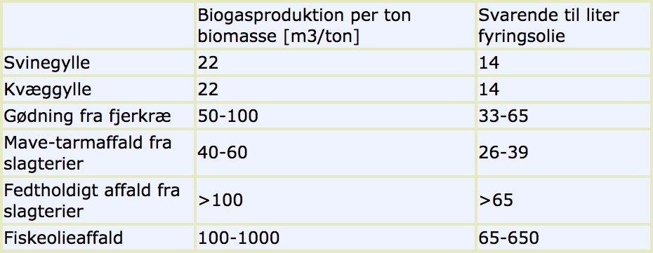 Bruttoenergiproduktion af forskellige typer gødning og affald i biogasanlæg. Kilde: Birkmose 2001.