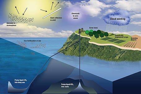 Illustrationen viser forskellige teknologiske metoder til at reducere drivhusgaskoncentrationen i atmosfæren, her iblandt CCS (Carbon Capture and Storage). Illustration: Kathleen Smith/LLNL.