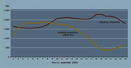 Figur 3: Elforbrug og vindkraftproduktion på et døgn, hvor vindkraftproduktionen er høj om natten, samtidig med at elforbruget er relativt lavt.