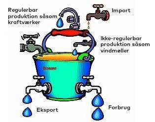 Elsystemet kan ses som en relativ lille spand vand, hvor der løber rigtig meget vand igennem. Vandet må ikke løbe over, og spanden må ikke blive tømt.