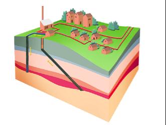 Illustration af det geotermiske princip.