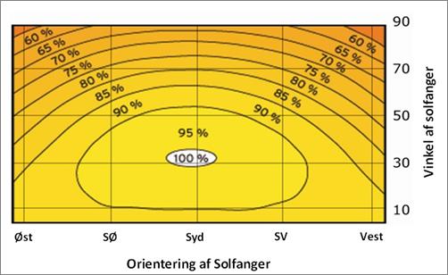 Orientering af solfanger