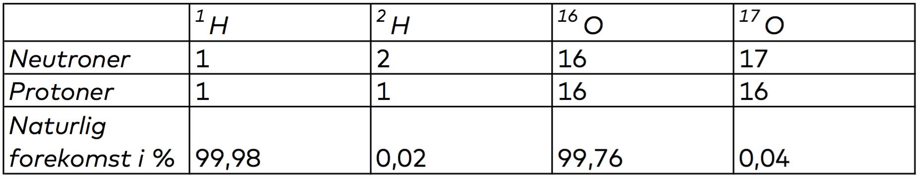 Stabile isotoper i vand