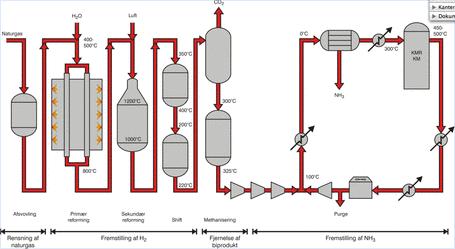 Skitse af typisk ammoniak-anlæg.