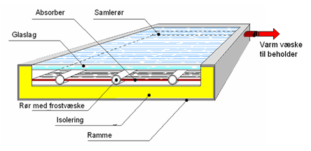 Figur 2: Snittegning af solfanger