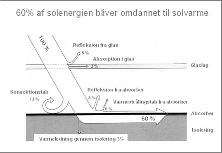 60 % af solenergien bliver omdannet til solvarme.