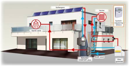 Figur 3: Illustration af solvarmeanlæg til brugsvand og rumvarme. Kilde: SONNENKRAFT.