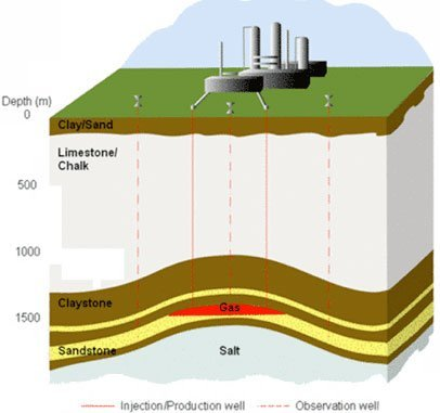 Stenlille-gaslager