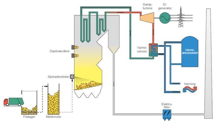 Figur 2: Principskitse af Herning kraftvarmeværk, hvor der på årsbasis bliver brugt 250.000 tons træflis. Kilde: Biopress, DONG Energy og Vattenfall.