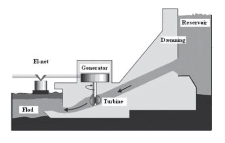 Vandkraftværk