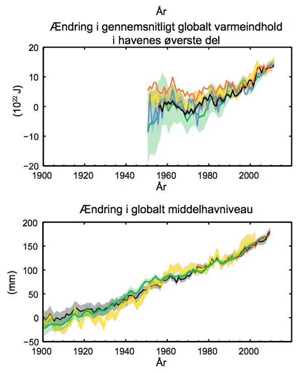 Øverst: Ændring i gennemsnitlig globalt varmeindhold i havenes øverste del. Nederst: Ændring i globalt middelhavniveau. Klik på grafikken for at få den større. Kilde: IPCC/DMI S. 8.