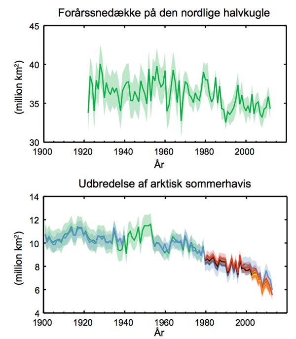Øverst: Forårssnedække på den nordlige halvkugle gennem årene. Nederst: Udbredelsen af arktisk sommerhavis gennem årene. Klik på grafikken for at få den større. Kilde: IPCC/DMI s. 8.