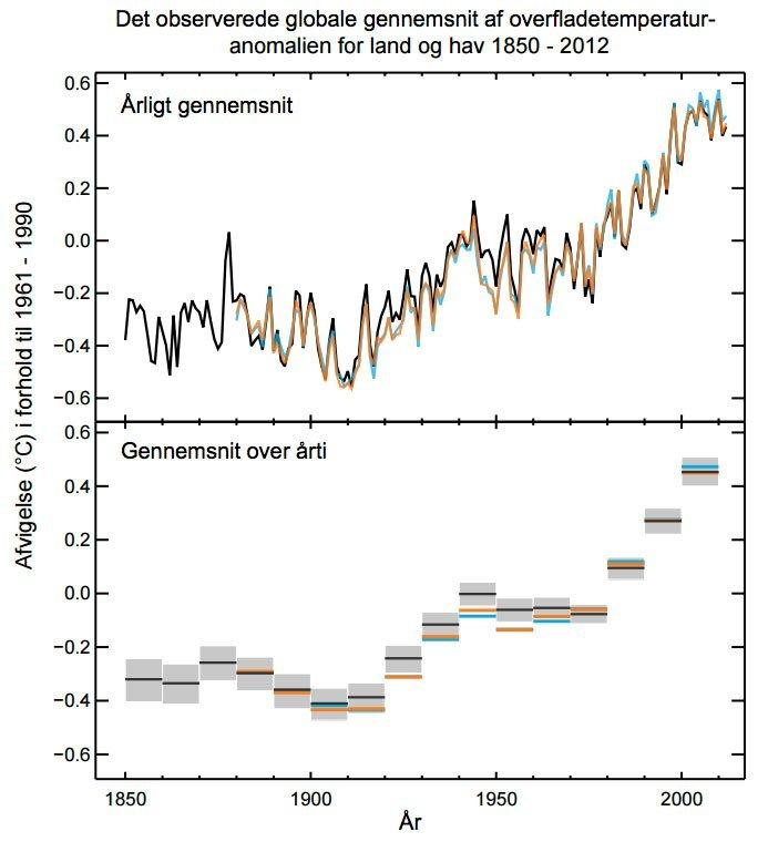 Graferne viser afvigelser i overfladetemperatur i forhold til gennemsnittet for den globale temperatur i perioden 1961-1990. Den periode benyttes internationalt som reference. Øverst: Årligt gennemsnit. Nederst: Gennemsnit over årti. Klik på grafikken for at få den større Kilde: IPCC/DMI s. 4.