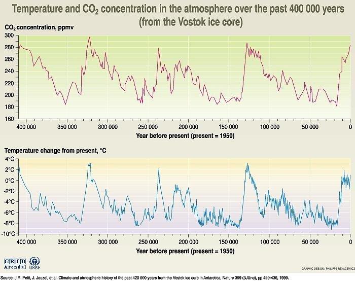 Global opvarmning: CO2-koncentration i atmosfæren i løbet af de seneste 400.000 år.