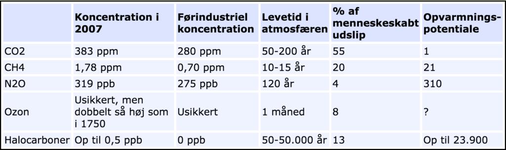 Indhold af drivhusgaser i atmosfæren