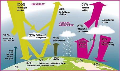 Den naturlige drivhuseffekt med strålingsbalancen mellem jorden og atmosfæren.
