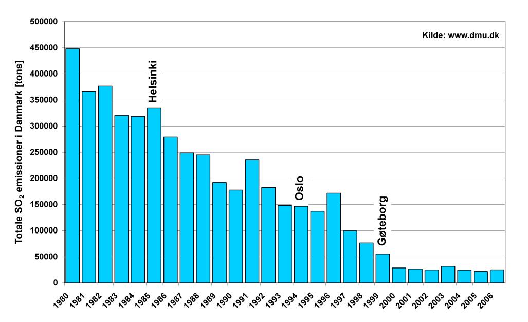 1 - graf - svovludledning i DK total