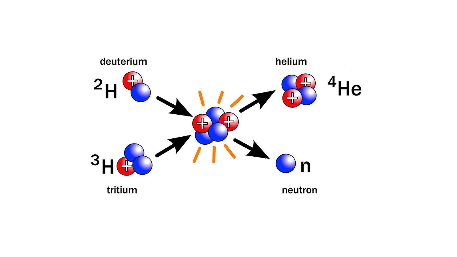 Fusionsenergi. Foto: Wikimedia Commons