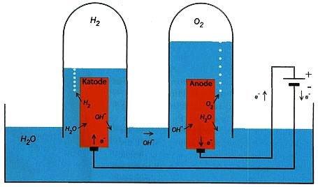Elektrolyse
