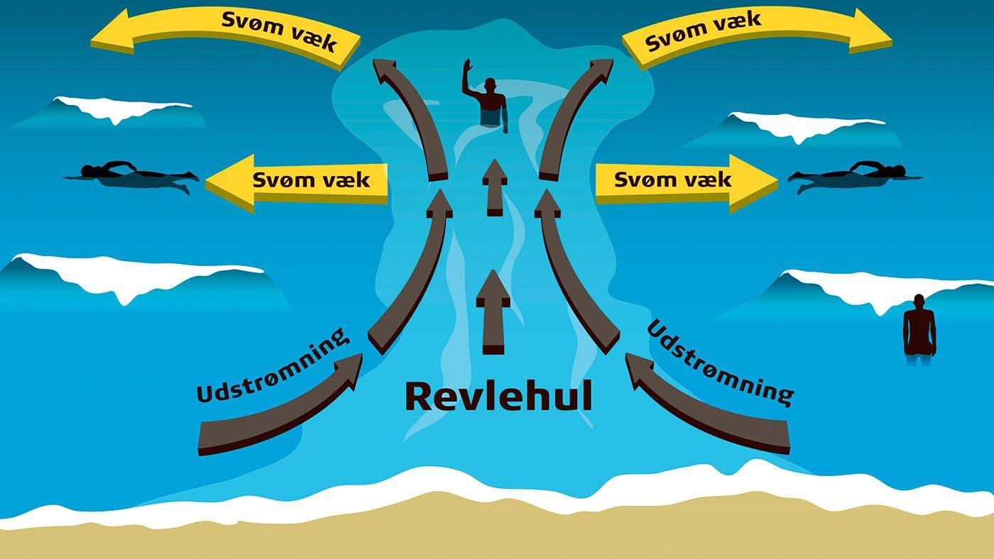 Sådan svømmer du ud af et revlehul. Illustration: TrygFonden
